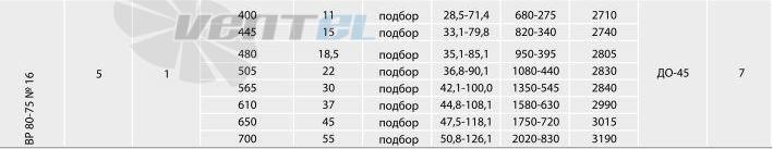 Рабочие параметры ВР 80-75 №16