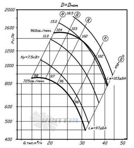 график производительности ВР 80-75 №10