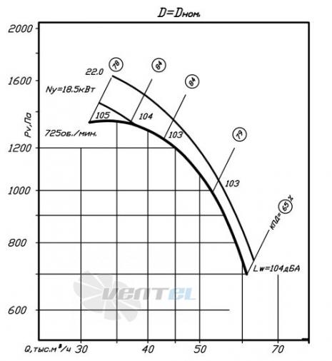 график производительности ВР 80-75 №12,5