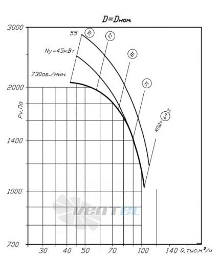 график производительности ВР 80-75 №14
