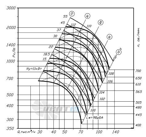 график производительности ВР 80-75 №16