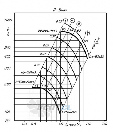 график производительности ВР 80-75 №2,5