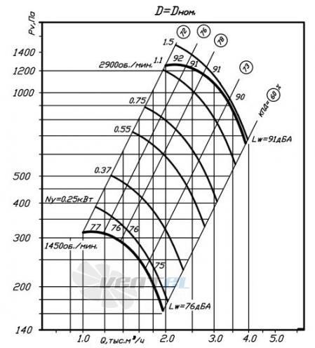 график производительности ВР 80-75 №3,15