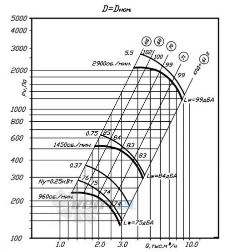 график производительности ВР 80-75 №4