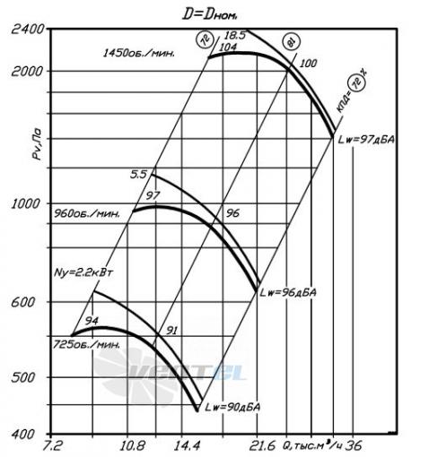 график производительности ВР 80-75 №8
