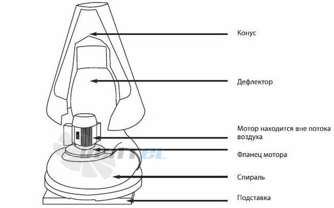 Состав и комплектация вентилятора для агрессивных сред