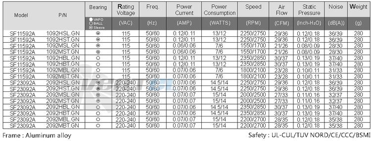 Вентилятор SUNON SF11592A.1092HBT.GN переменного тока AC (92X92X25) продажа