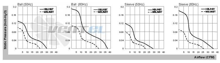SUNON вентилятор SF11592A.1092HBT.GN переменного тока AC (92X92X25) доставка