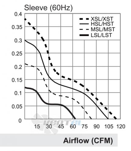 Воздушные характеристики Sunon DP201A.2123HST.GN переменного тока AC 120x120x38