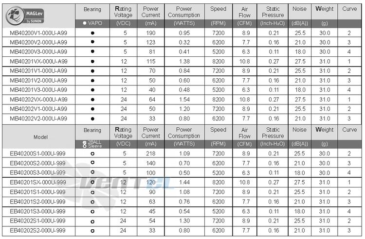 Вентилятор SUNON EB40201SX-000U-999 напряжение, производительность, шум