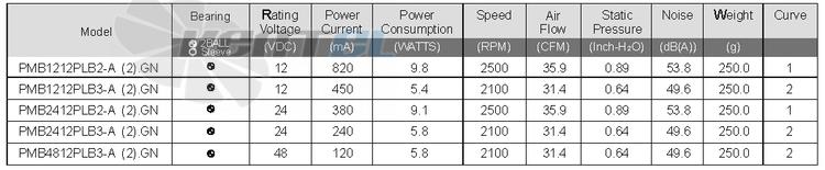 Технические характеристики Sunon PMB4812PLB3-A.(2).GN