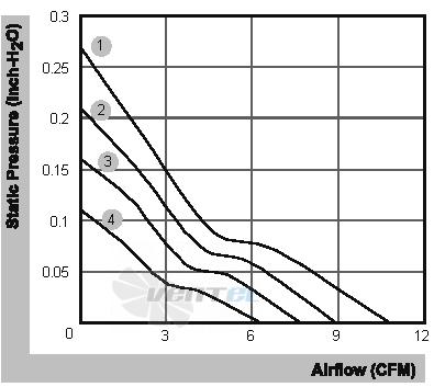 SUNON EB40201SX-000U-999 График производительности и аэродинамические характеристики