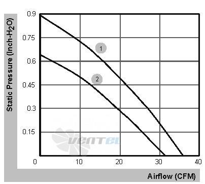 График производительности и аэродинамические характеристики Sunon PMB4812PLB3-A.(2).GN