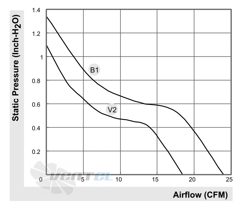 График производительности и аэродинамические характеристики Sunon PMD1204PQV2-A