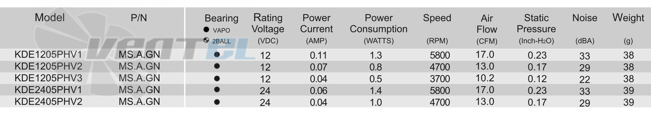 Технические характеристики Sunon KDE2405PHV1