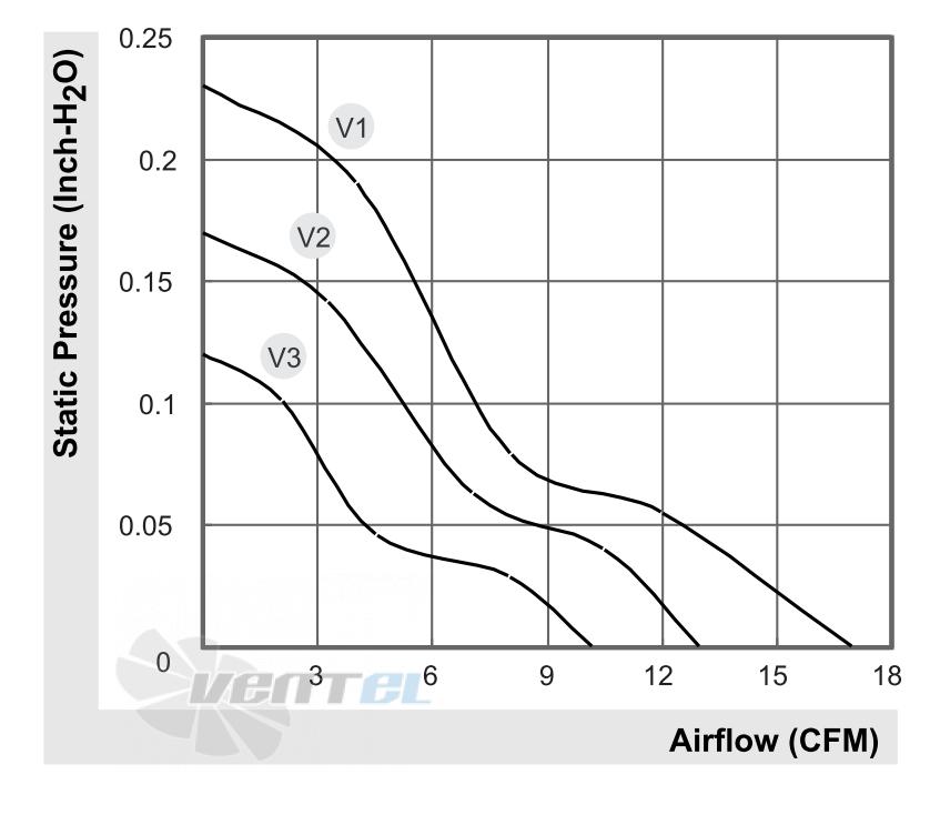 График производительности и аэродинамические характеристики Sunon KDE2405PHV1