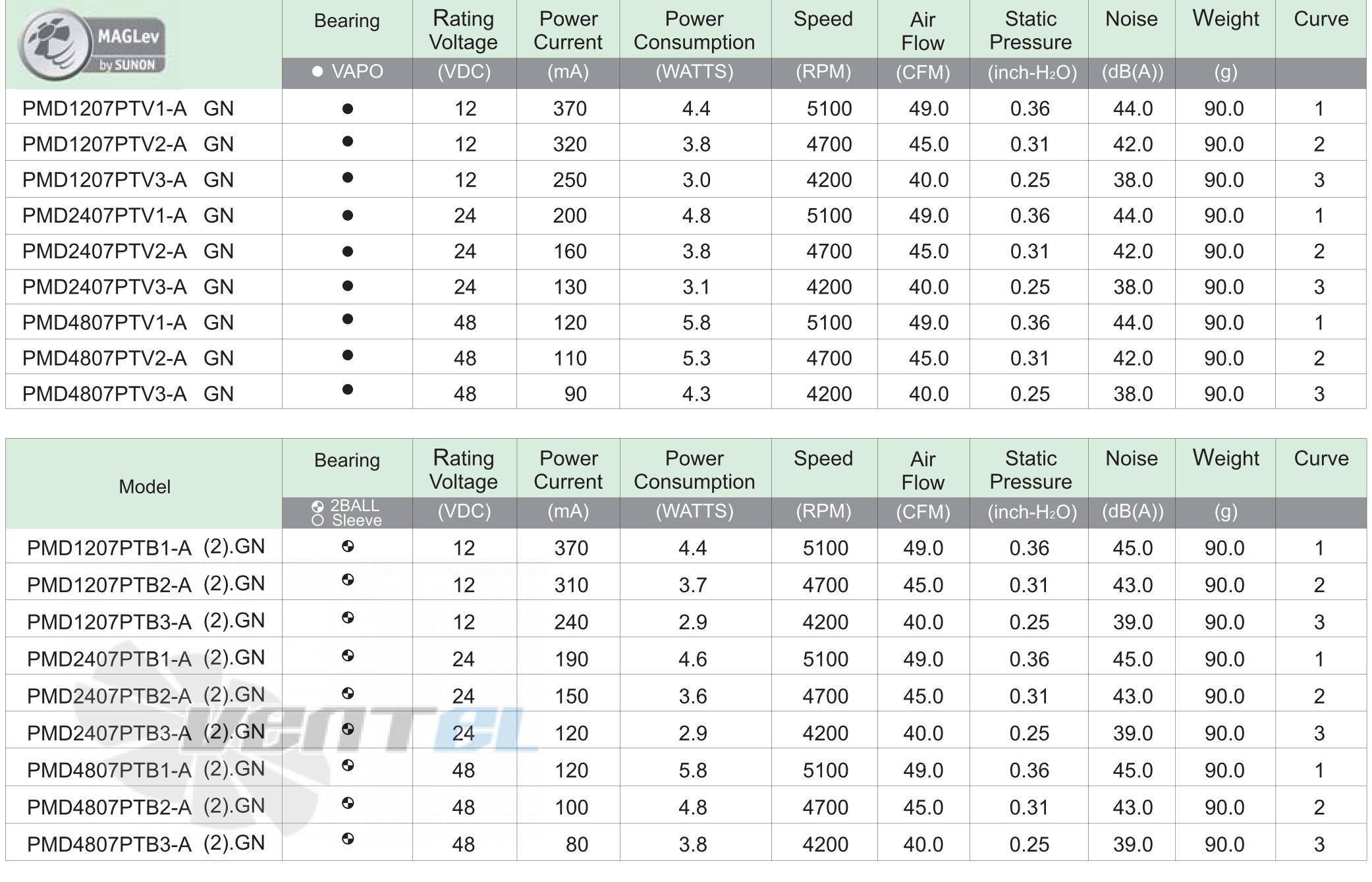 Технические характеристики Sunon PMD2407PTB1-A