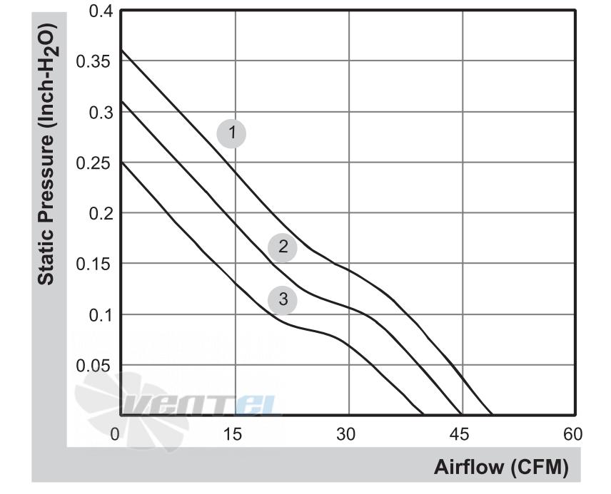 График производительности и аэродинамические характеристики Sunon PMD2407PTB1-A