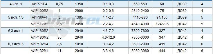 Характеристки ВР 6-28 №4 мощность, производительность, давление, частота