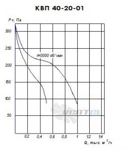 График производительности КВП 40-20 исполнение 1