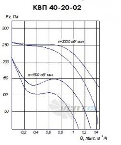 График производительности КВП 40-20 исполнение 2