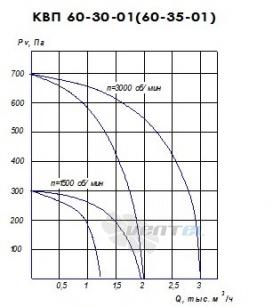 График производительности КВП 60-35 исполнение 1