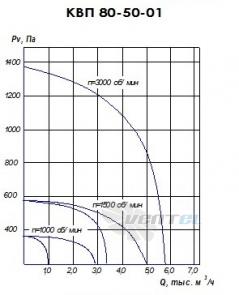 График производительности КВП 80-50 исполнение 1