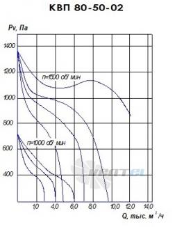 График производительности КВП 80-50 исполнение 2