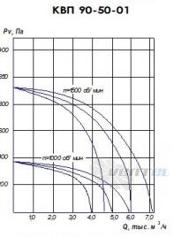 График производительности КВП 90-50 исполнение 1