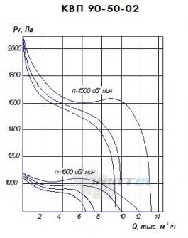 График производительности КВП 90-50 исполнение 2