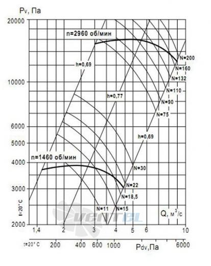 график производительности ВР 132-30№9