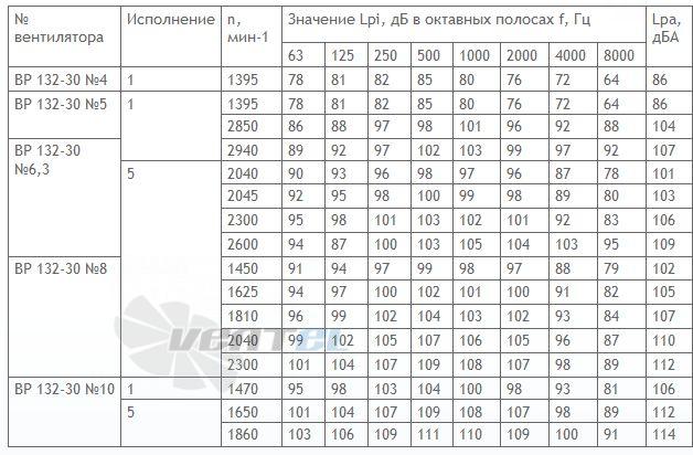 Акустические характеристики ВР 132-30 №9