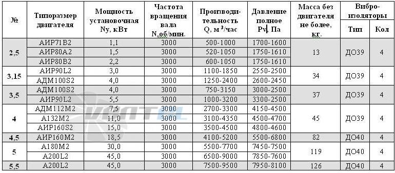 Рабочие параметры BP 240-26 №3,15 производительность, мощность, давление, характеристики