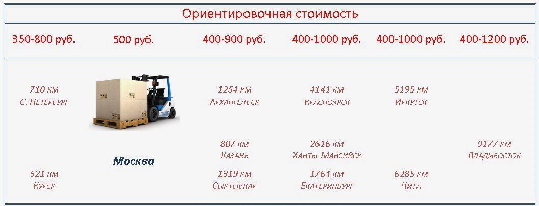 Доставка компактного вентилятора Sunon, Spal, Jamicon транспортной компанией расчет стоимости