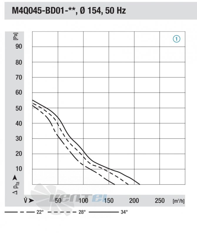График производительности и давления Ebmpapst M4Q045 от диаметра 154