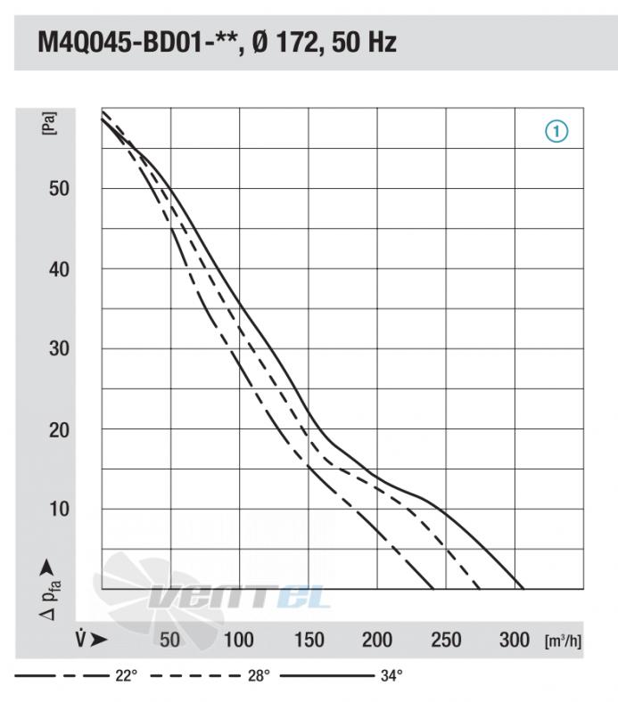 График производительности и давления от диаметра 172