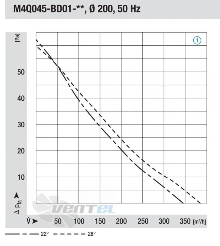 График производительности и давления Ebmpapst M4Q045 от диаметра 200