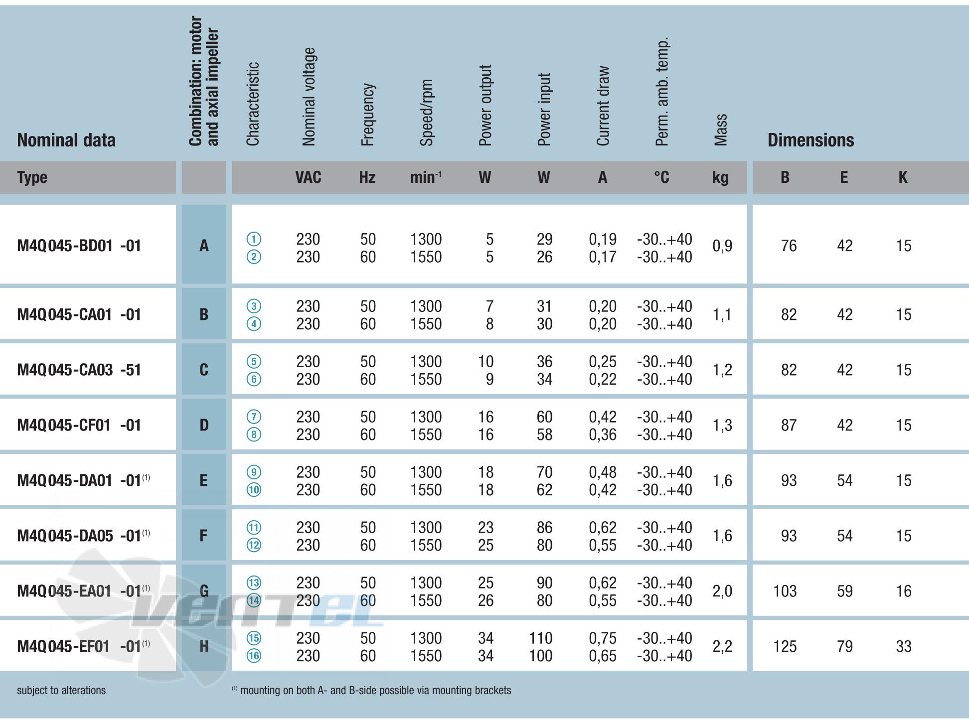 Рабочие характеристики M4Q045-BD01-01