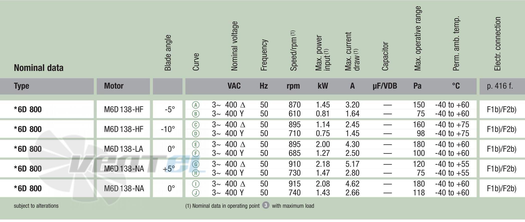 Рабочие характеристики Ebmpapst W6D800-DJ01-02