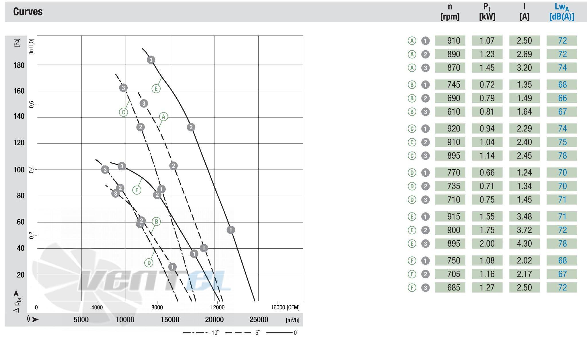 График производительности W6D800-DJ01-02