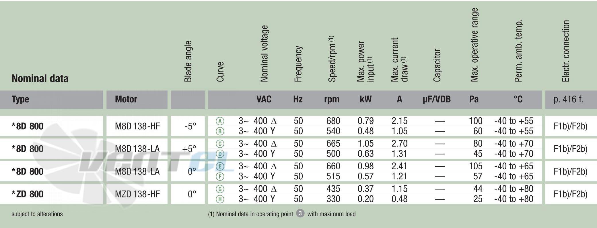 Рабочие характеристики Ebmpapst A8D800-AJ01-02