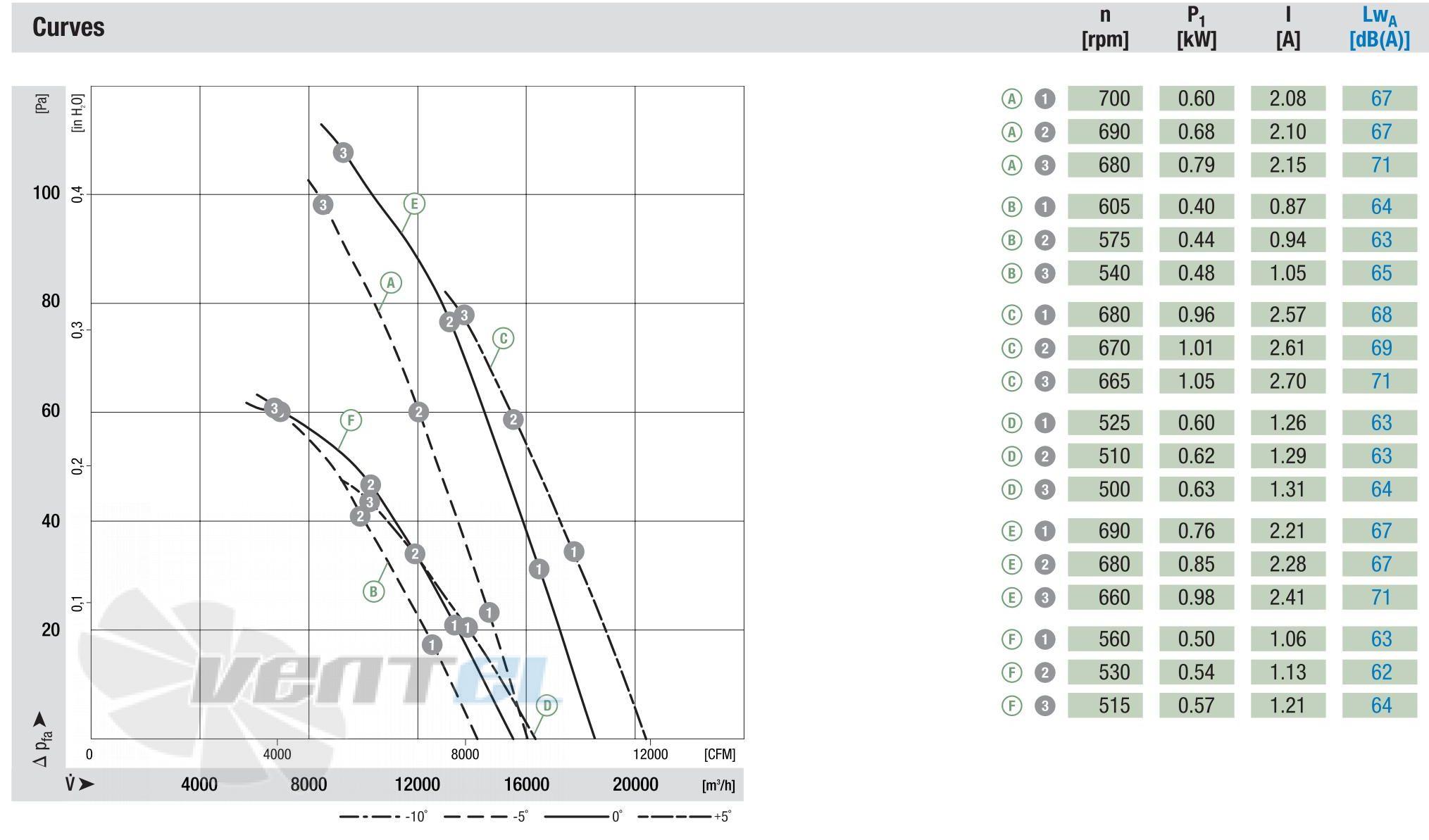 График производительности A8D800-AJ01-02