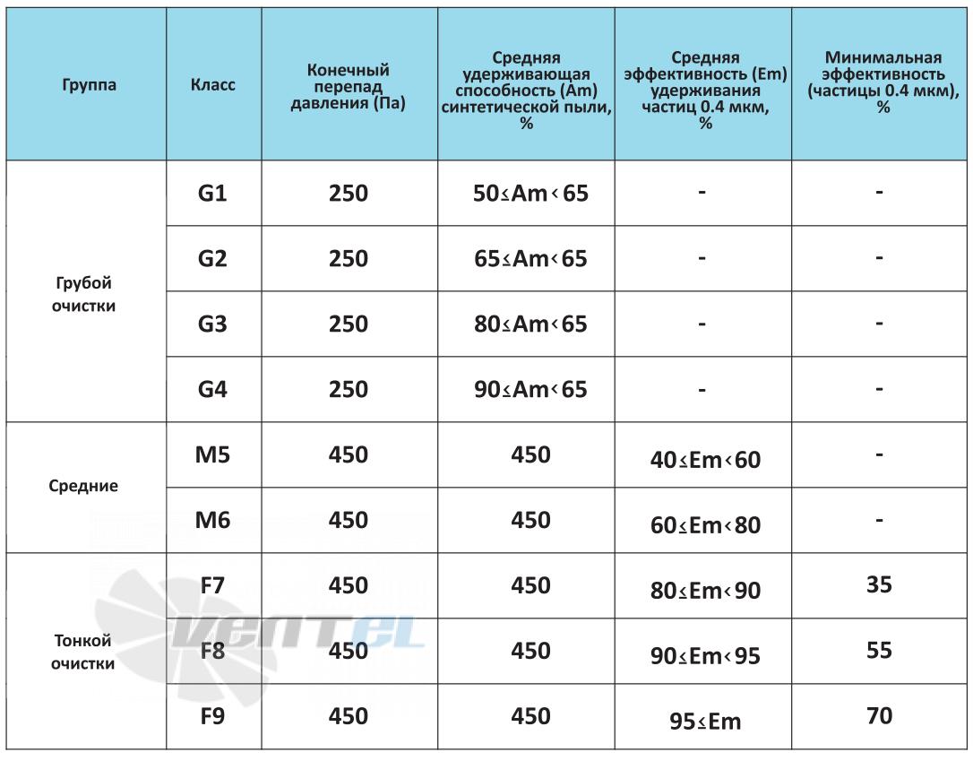 Классификация фильтров от G9 до F9 по ГОСТ ЕН 779-2014
