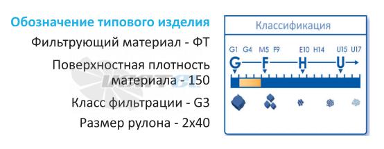 Обозначение наименования фильтра ФТ-400-G4