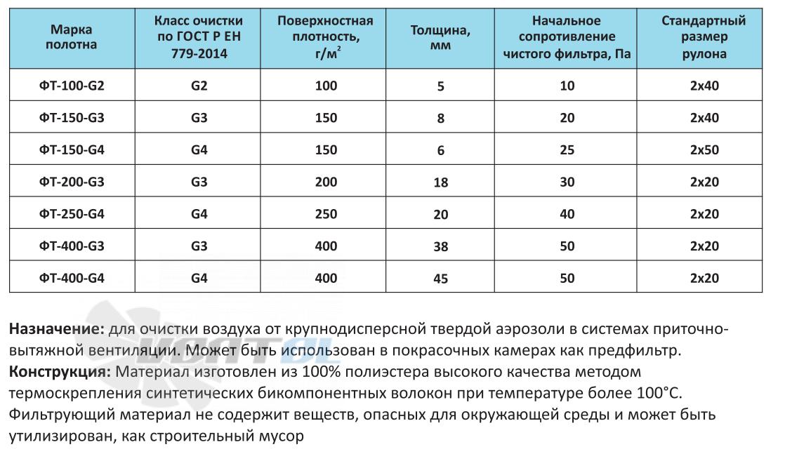 Рабочие характеристики фильтра ФТ-400-G4