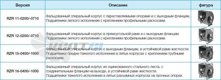 Вентилятор Nicotra Gebhardt RZR серии 11, 12, 13, 15, 18, 19 купить