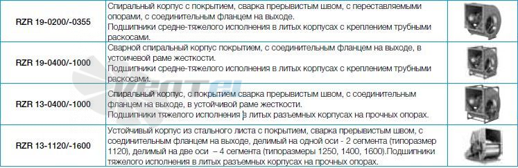 Вентилятор Nicotra Gebhardt RZR RZR серии 11, 12, 13, 15, 18, 19 цена
