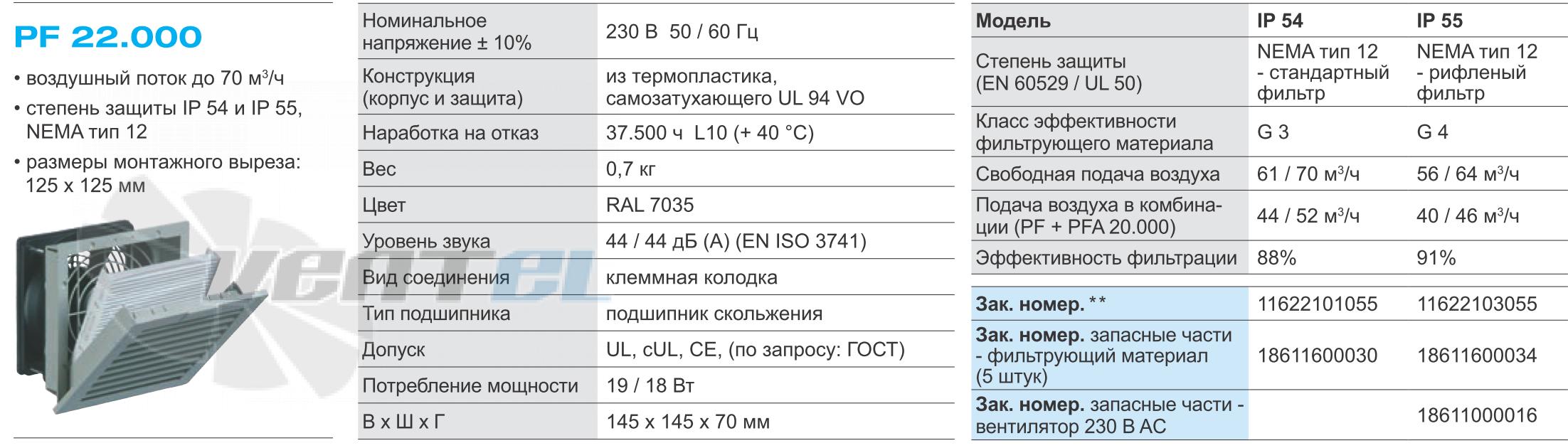 Рабочие параметры вентилятора Pfannenberg PF 22.000