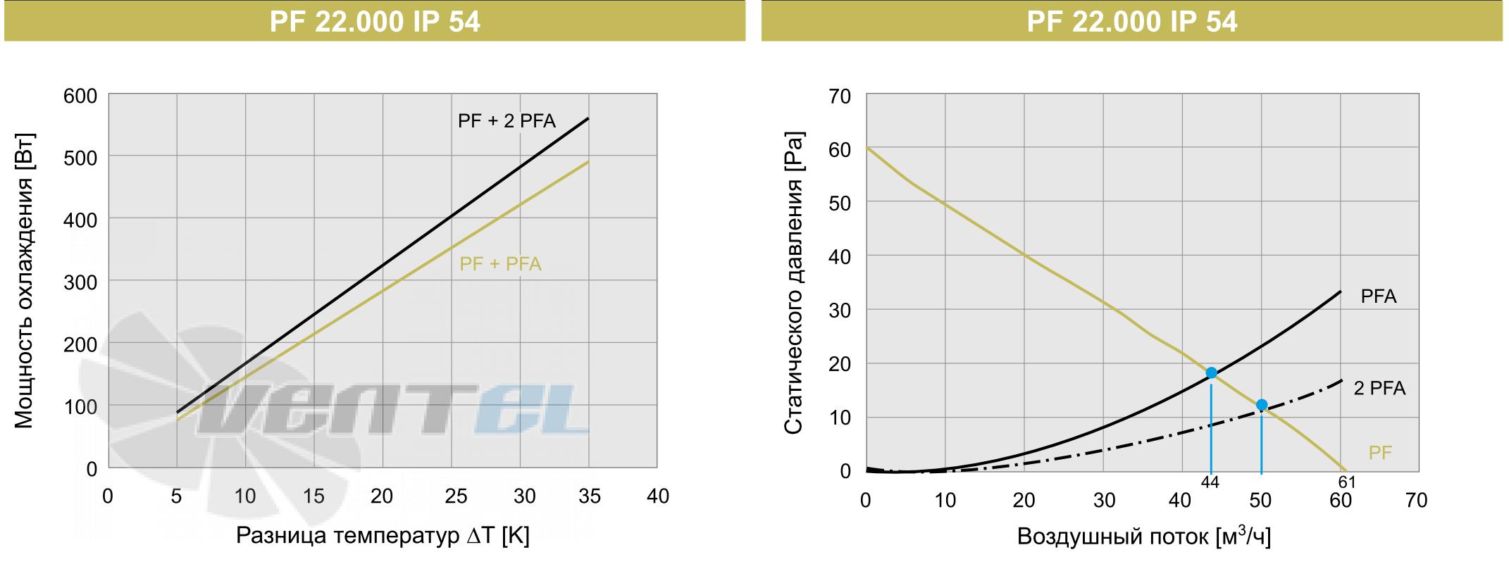Графики производительности мощности и воздушного потока