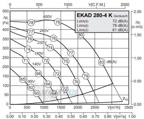 График производительности Rosenberg EKAD 280-4 К